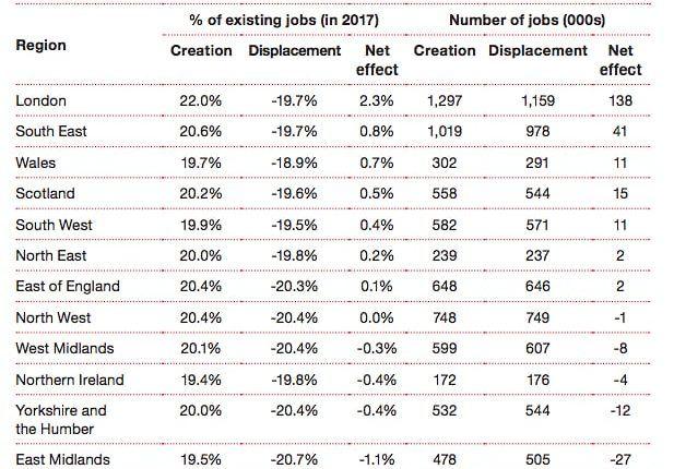 الذكاء الاصطناعي سيخلق 7.2 مليون فرصة عمل بحلول عام 2037 للتغلب على أزمة الأتمتة