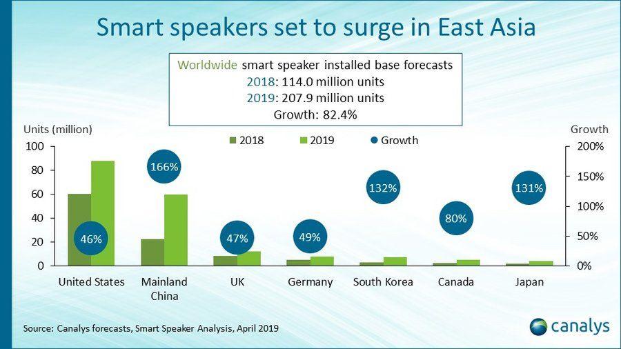 تقرير: سوق مكبرات الصوت الذكية سوف ينمو بنسبة 82.4% في 2019