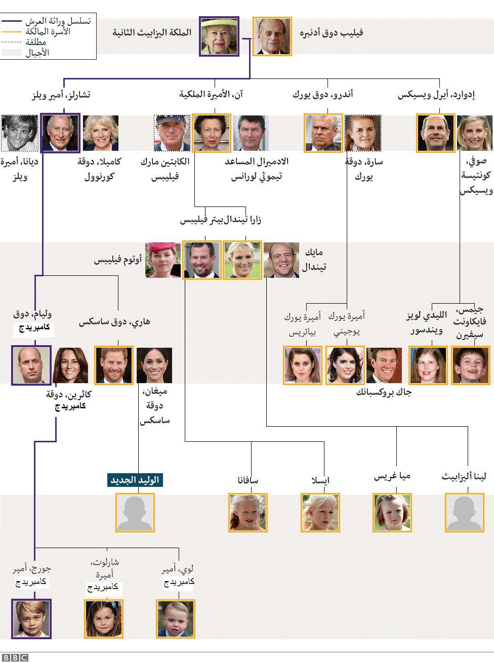 شجرة الأسرة البريطانية المالكة