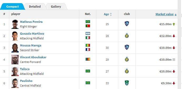 أغلى اللاعبين في الدوري السعودي من ناحية القيمة السوقية