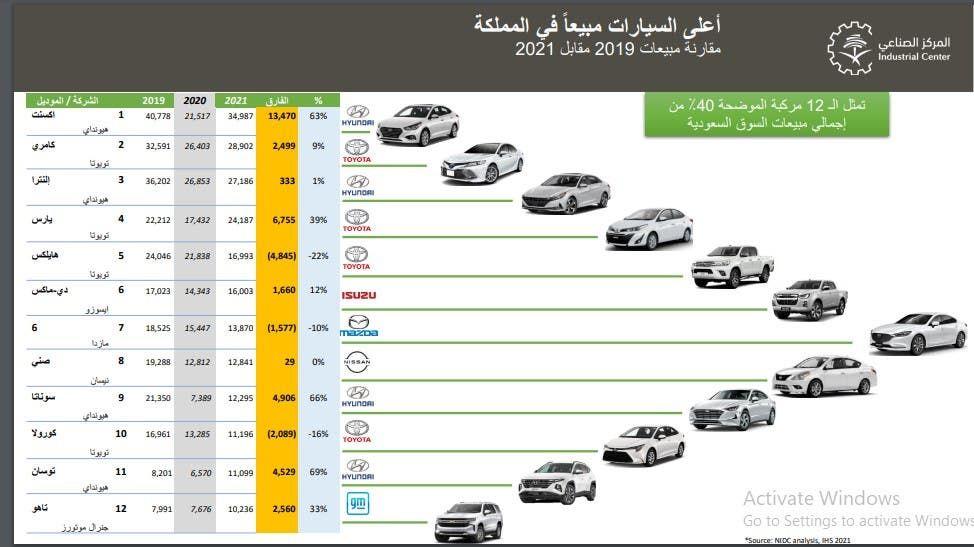 أعلى السيارات مبيعاً في السعودية