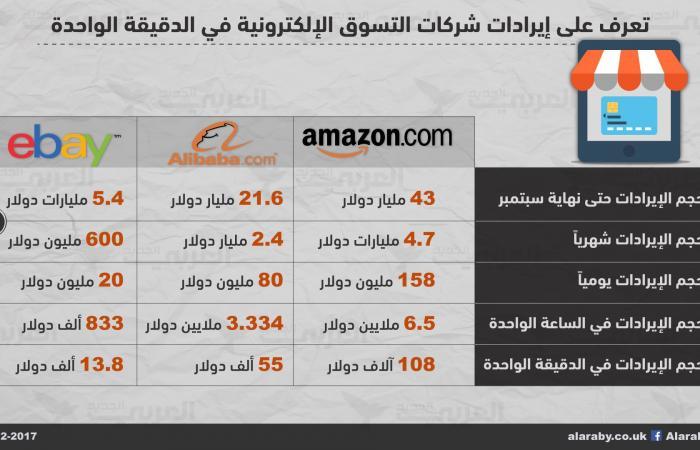 تعرّف إلى أرباح أبرز مواقع التسوّق الإلكتروني في الساعة