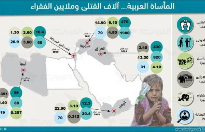 مأساة القرن بالأرقام...981 ألف قتيل و55 مليون فقير في 5 دول عربية