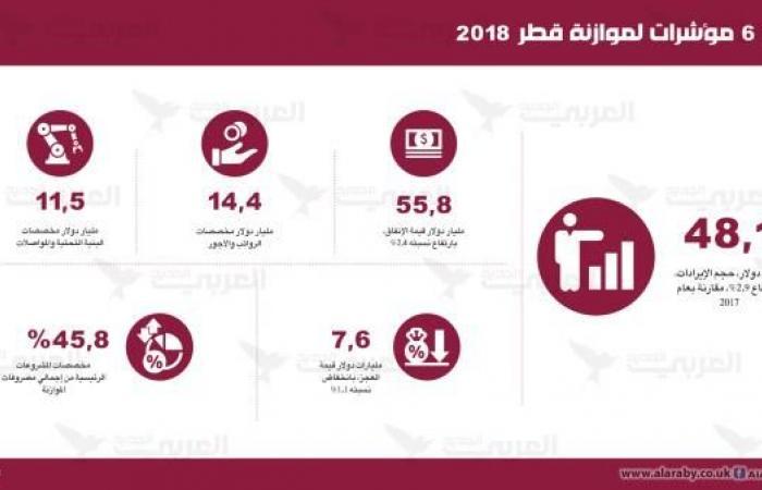 موازنة قطر 2018 تطوّق الحصار: 6 مؤشرات على متانة الاقتصاد