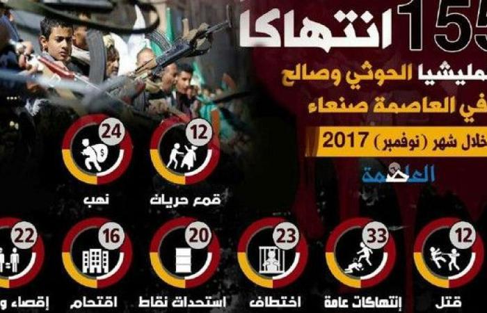 صنعاء.. 155 جريمة ارتكبها الحوثيون في شهر