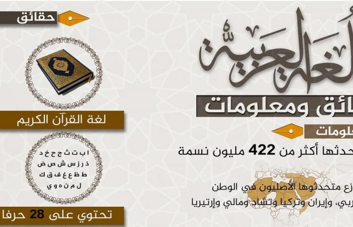 العربية أعظم لغات التاريخ.. مرونة وتجديد