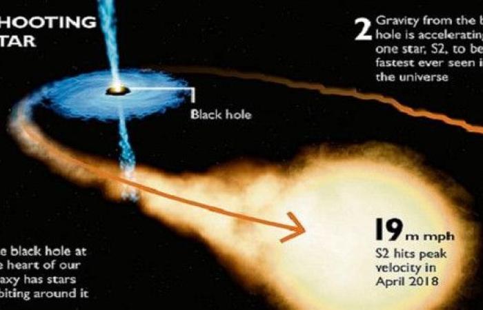 فلكيون اكتشفوا أن نجما في الكون بسرعته يصل القمر بدقيقة