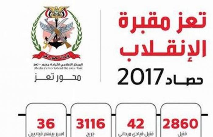 تعز مقبرة الانقلاب.. مقتل 2860 حوثيا عام 2017