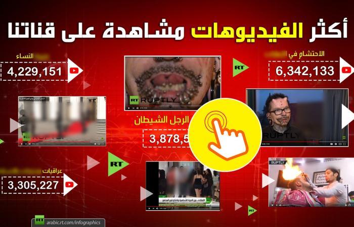فيديوهات حطمت الأرقام على قناتنا على يوتيوب