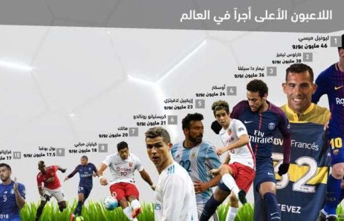 تعرف على القائمة الجديدة للاعبين الأعلى أجراً في العالم