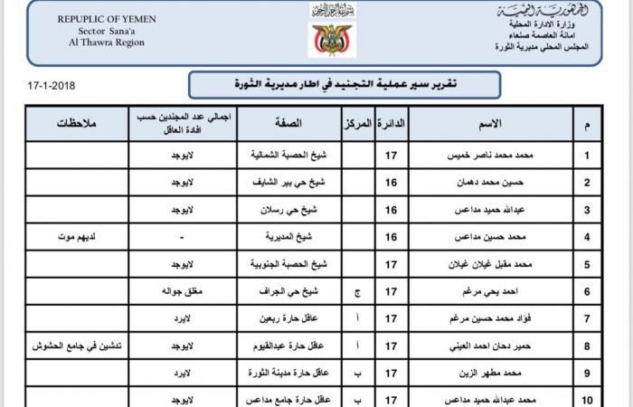 بالوثائق..شباب صنعاء يرفضون التجنيد مع ميليشيات الحوثي