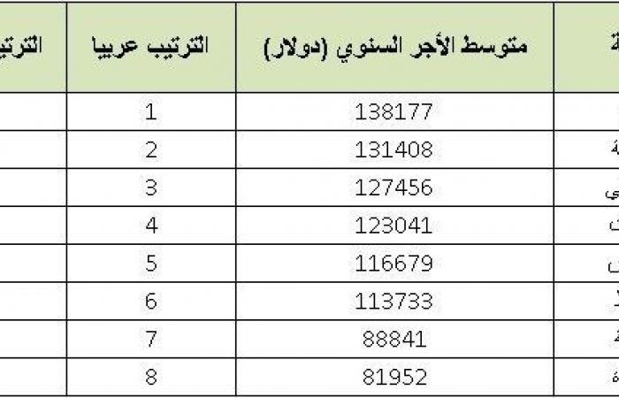 المدن العربية التي يحصل فيها المغتربون على أعلى الرواتب
