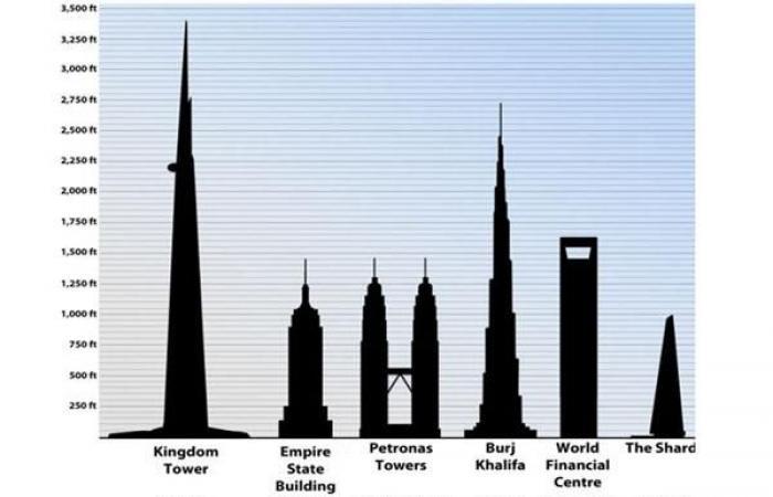 أطول ناطحة سحاب بالعالم ستفتتح في السعودية عام 2020