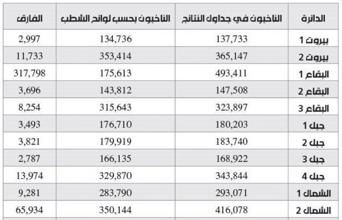 في وزارة الداخلية 500 ألف ناخب إضافي!