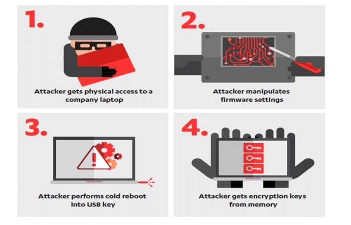 عيب أمني في أجهزة الحواسيب الحديثة يسمح بسرقة البيانات الحساسة