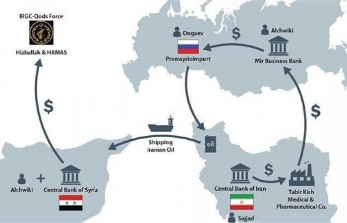 فلسطين   هكذا تعاونت روسيا وإيران لتمويل الأسد وفيلق القدس وحماس وحزب الله