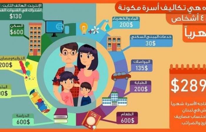 إنفوغراف يفصّل الأرقام العالية.. ما كلفة عيش الأسرة اللبنانية؟