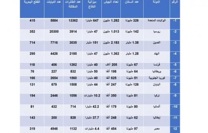 دولي | أقوى 12 جيشا في العالم بينها جيش عربي