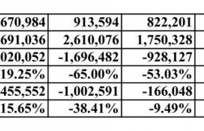 بالأرقام: أيها اللبنانيون العجز يفوق 6 مليارات.. والـ2019 سيكون صعباً جداً!