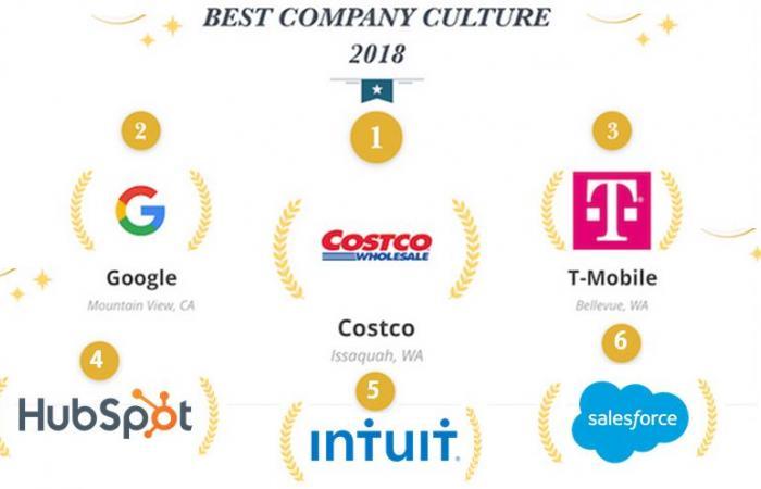 أفضل شركات التكنولوجيا لعام 2018 من حيث بيئة العمل