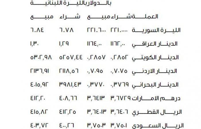 اسعار الدولار واهم العملات الأخرى في سوق بيروت المالية