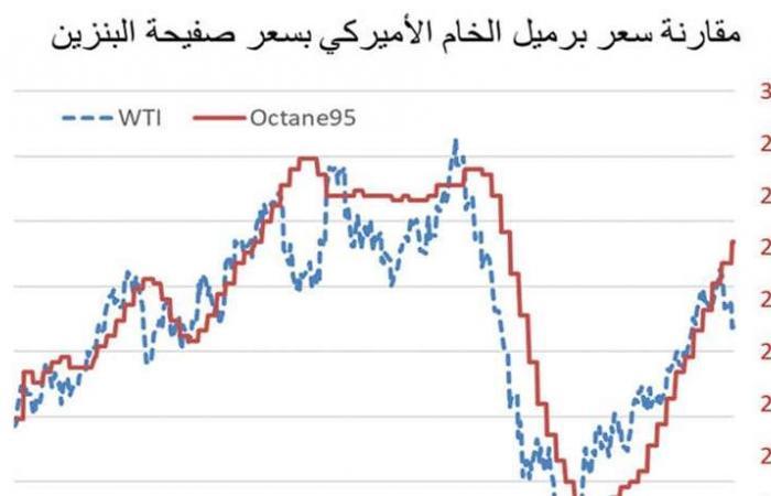 إرتفاع النفط يُهدّد عجزَ الموازنة والقدرة الشرائية للمواطن