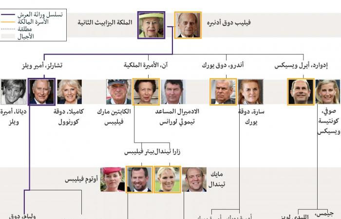 شجرة العائلة المالكة في بريطانيا وتسلسل الوصول إلى العرش