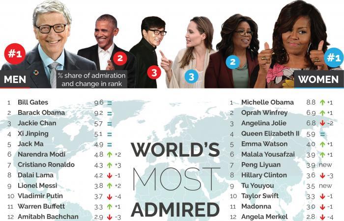 ميشيل أوباما تنتزع لقب الأكثر شعبية من أنجلينا جولي.. وميلانيا ترامب بذيل القائمة!