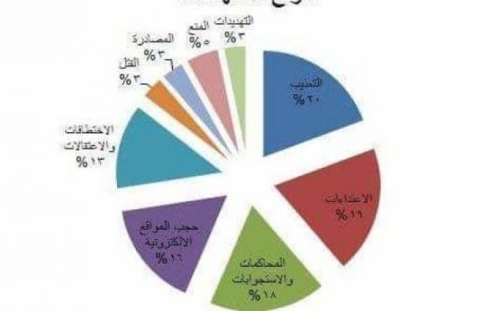 """اليمن   """"الحوثي"""" تحتفظ بموقع الصدارة لمنتهكي الصحافة في اليمن"""