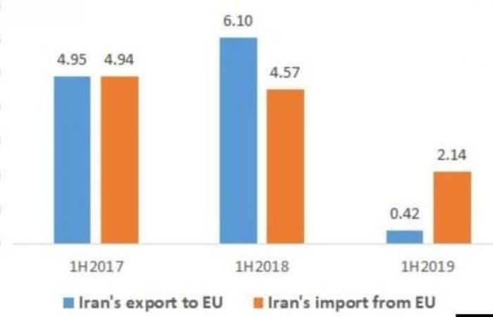 إيران | التجارة بين إيران وأوروبا تنخفض إلى الربع بسبب العقوبات