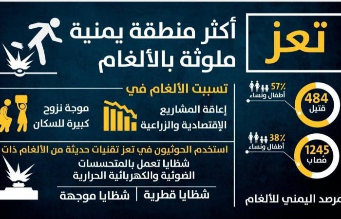 اليمن | ألغام الحوثي تحصد 484 مدنياً في تعز