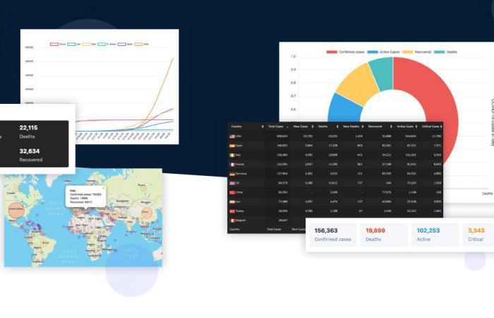 شركة TieLabs تطلق إضافة ووردبريس لعرض احصائيات فيروس كورونا