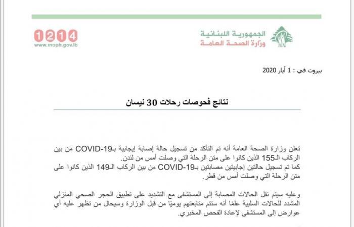 فحوصات كورونا لرحلات 30 نيسان.. حالة من لندن وحالتيْن من قطر
