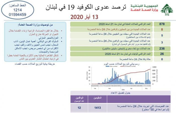 8 حالات جديدة بكورونا في لبنان.. والعدد يرتفع الى 878