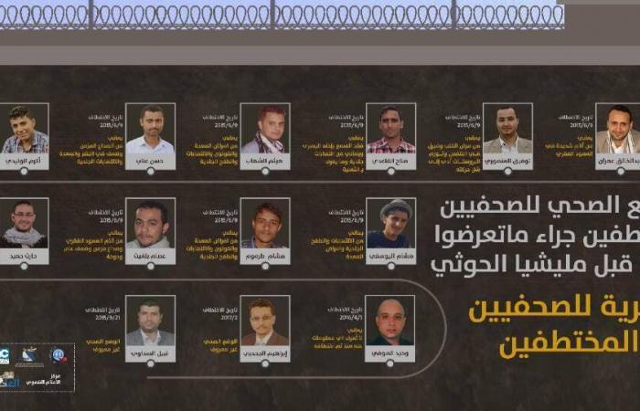 اليمن | منظمات حقوقية تطالب بإلغاء أحكام إعدام حوثية لـ4 صحفيين