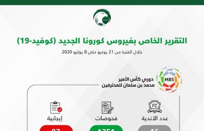الاتحاد السعودي لكرة القدم يعلن نتائج فحوصات كورونا