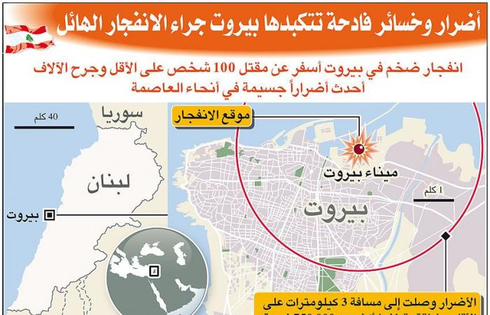 وجه بيروت مشوّه وسكانها حانقون على الدولة الفاسدة