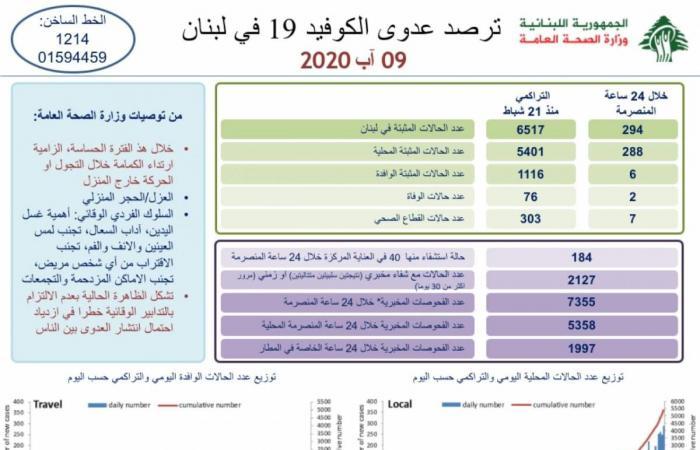 """لبنان: 294 إصابة جديدة بـ""""كورونا"""" وحالتا وفاة"""