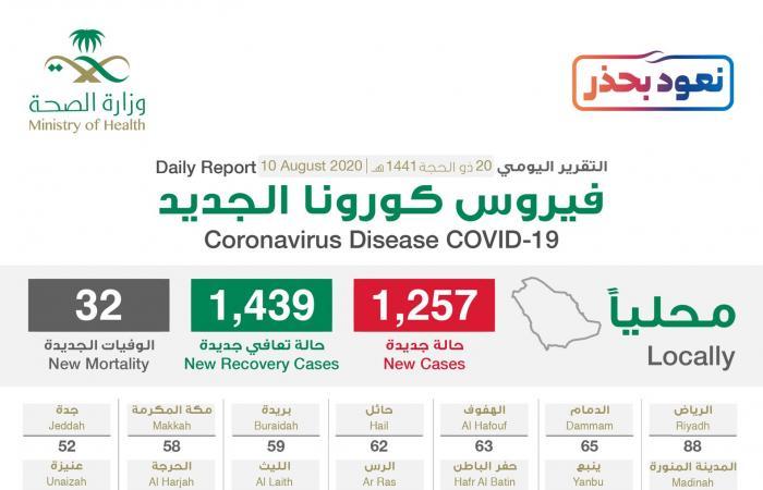السعودية | السعودية: 1257 إصابة جديدة بكورونا و1439 حالة شفاء