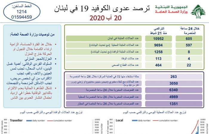 """لبنان يسجل رقمًا قياسيًا جديدًا: 605 إصابات بـ""""كورونا""""!"""