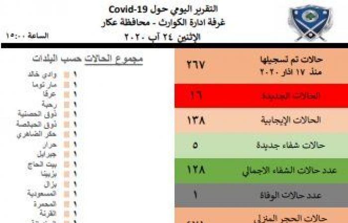 16 اصابة جديدة في عكار