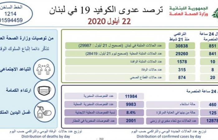 """لبنان يسجل 851 إصابة جديدة بـ""""كورونا"""" و8 وفيات"""