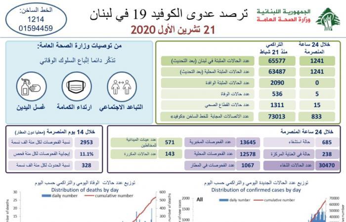 في لبنان.. 1241 إصابة جديدة بكورونا و5 وفيات