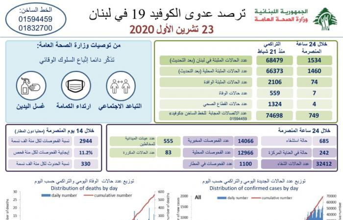 في لبنان.. 1534 إصابة جديدة بكورونا و7 وفيات