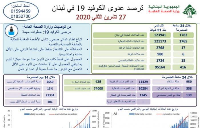 في لبنان.. 1782 إصابة جديدة بكورونا و6 وفيات