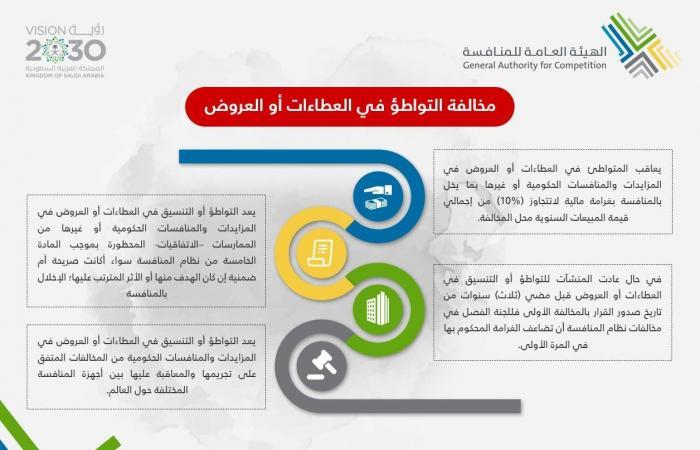 """""""المنافسة"""" السعودية: مشاريع حالات الاشتباه بالتواطؤ والاستقصاء تجاوزت مليار ريال"""